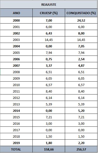 tabela 2021 agosto — DATA-BASE 2021: A HISTÓRIA APONTA QUE SOMENTE COM MOBILIZAÇÃO AS REIVINDICAÇÕES SERÃO CONQUISTADAS — ADunicamp